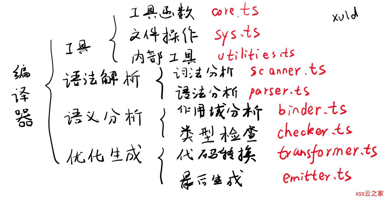 TypeScript 源码详细解读(1)总览