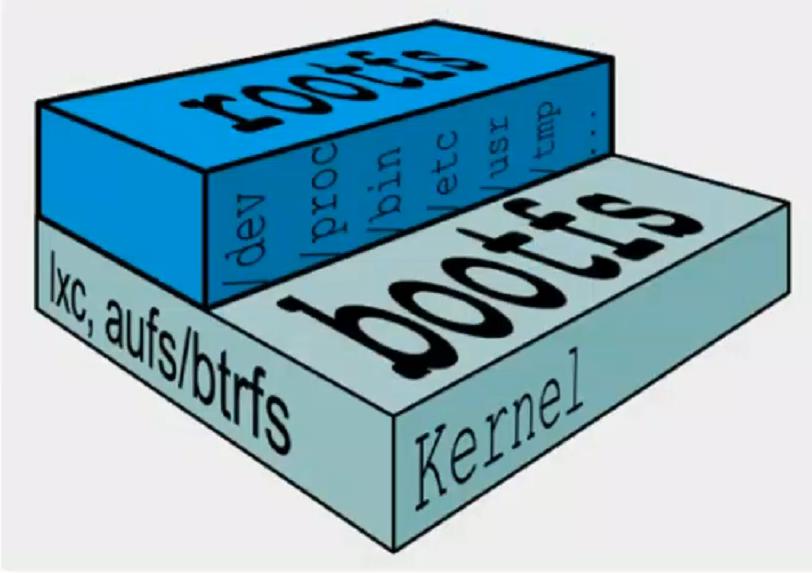 DOCKER学习_010:Docker的文件系统以及制作镜像