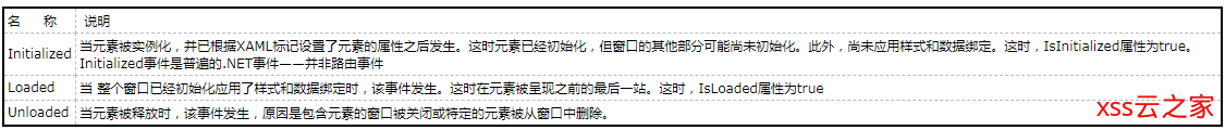 【WPF学习】第十五章 WPF事件