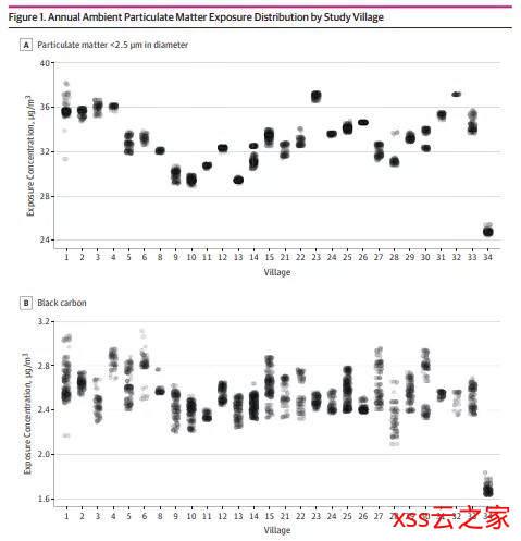 最新研究:空气污染或可引发骨质疏松