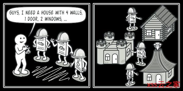 大白话建造者模式(Builder Pattern)