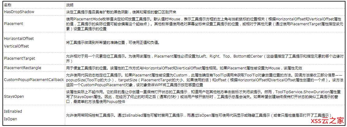 【WPF学习】第二十章 内容控件
