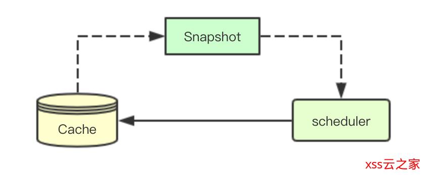 图解kubernetes调度器SchedulerCache核心源码实现