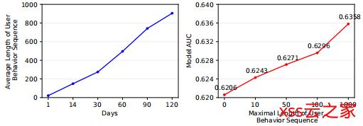 阿里CTR预估:用户行为长序列建模