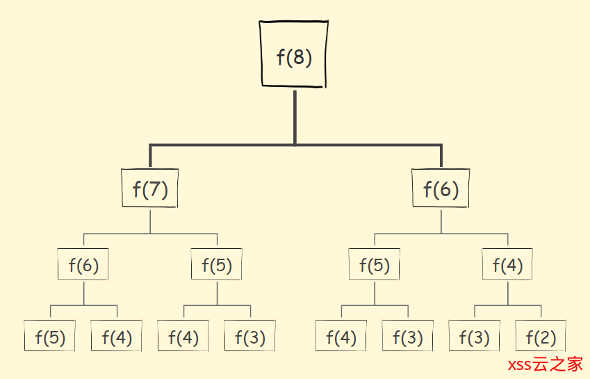 【算法】递归