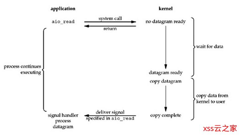 Netty快速入门(01)Linux I/O模型介绍