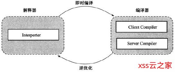 JVM系列七(JIT 即时编译器).