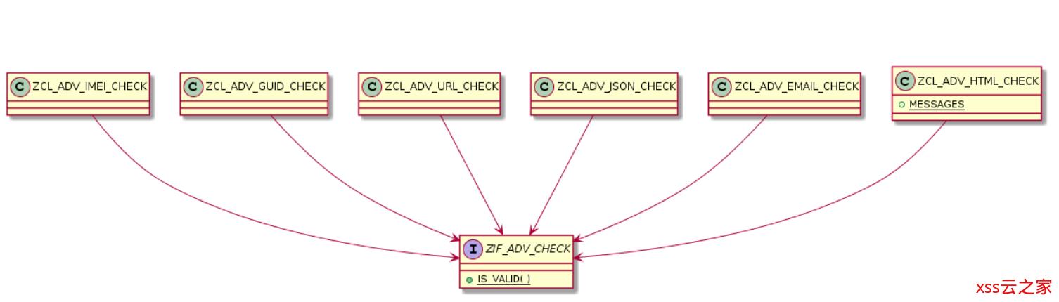 使用ABAP Data Validator验证数据有效性