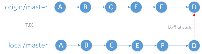 git:rebase的原理
