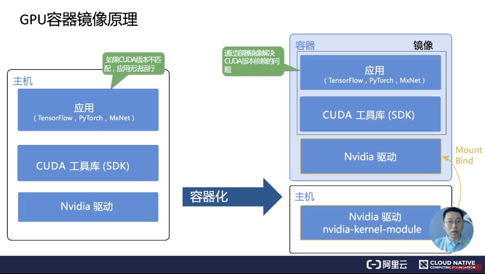 从零开始入门 K8s   GPU 管理和 Device Plugin 工作机制