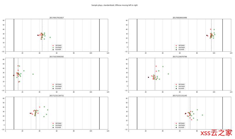 机器学习竞赛分享:通用的团队竞技类的数据分析挖掘方法