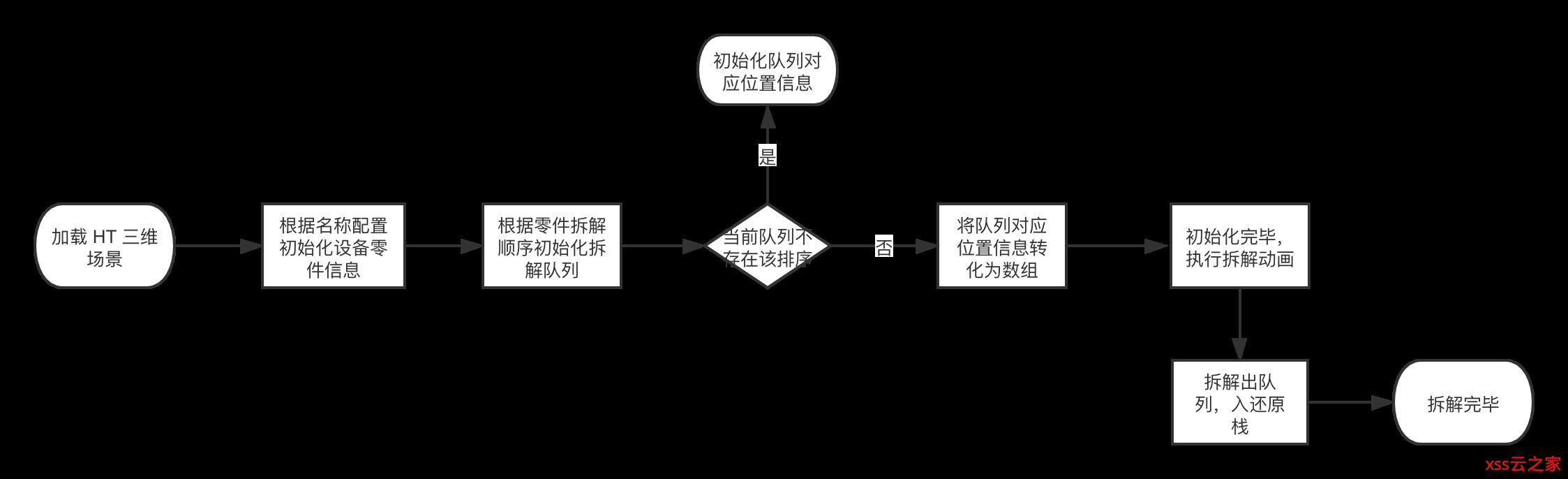 基于 HTML5 WebGL + WebVR 的 3D 虚实现实可视化系统