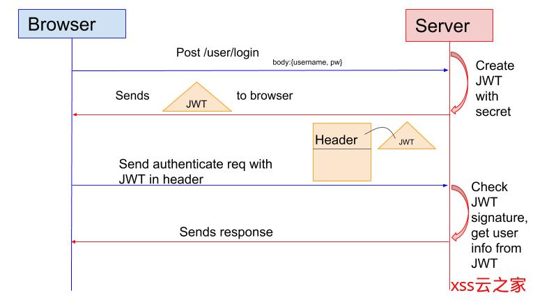 权限认证基础:区分Authentication,Authorization以及Cookie、Session、Token