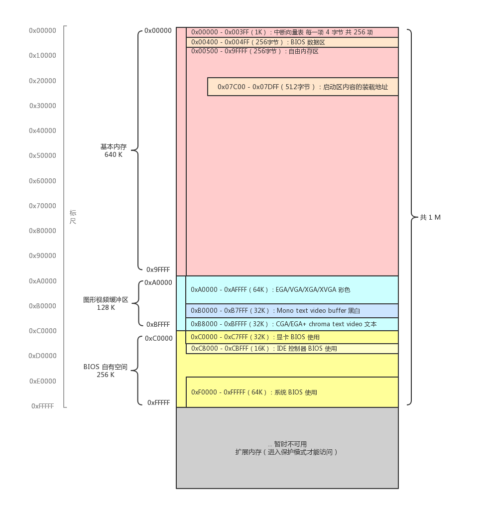 【自制操作系统01】硬核讲解计算机的启动过程