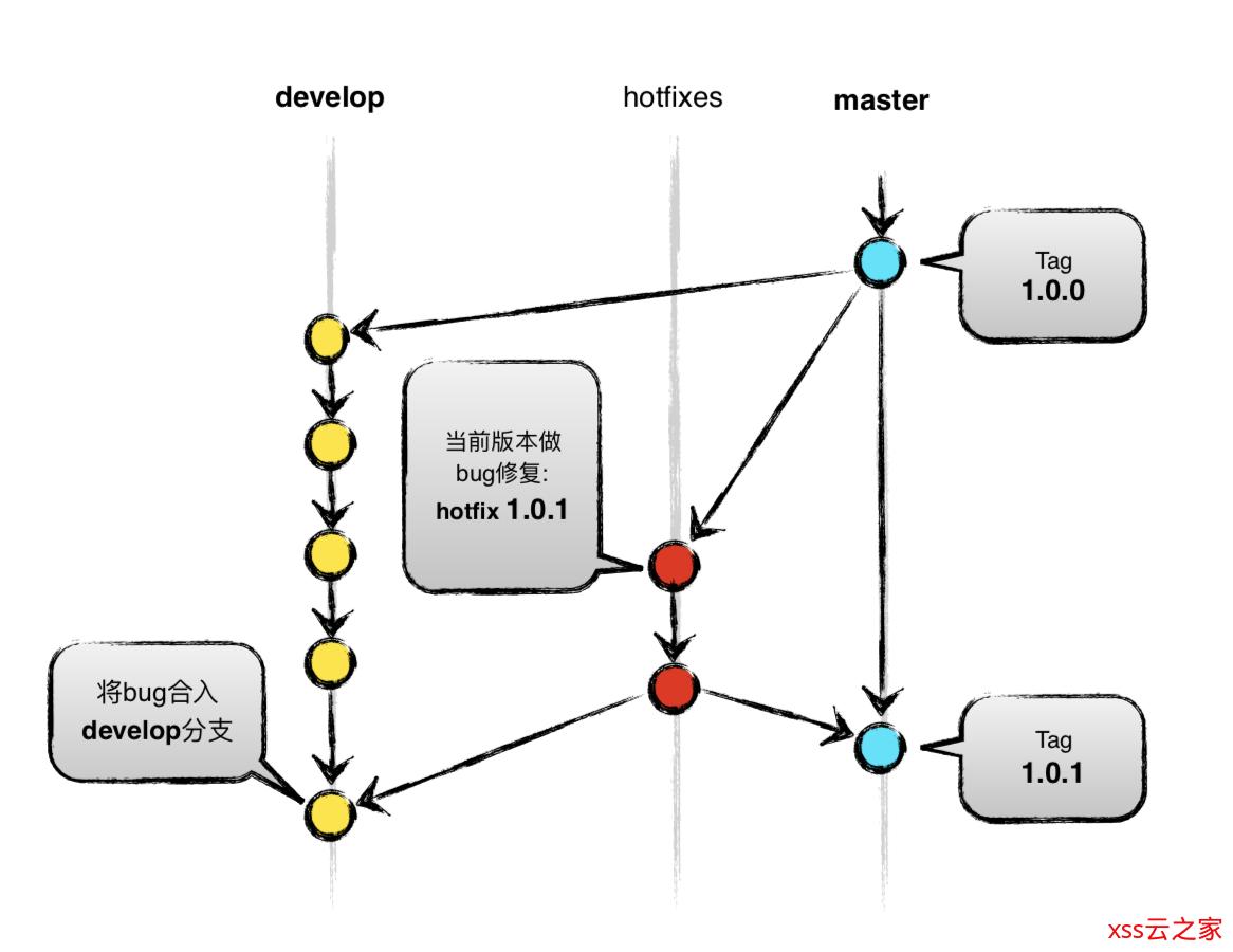 我与Git的那些破事(下)--分支模型