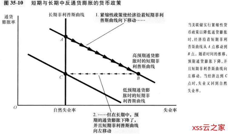 【读书笔记】曼昆-经济学原理:宏观经济学分册