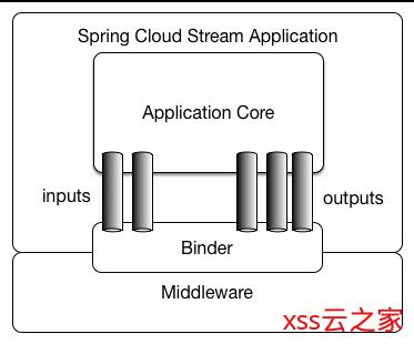 官方文档中文版!Spring Cloud Stream 快速入门