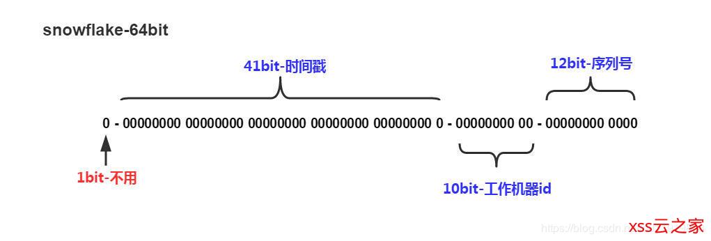 分布式id生成方案总结