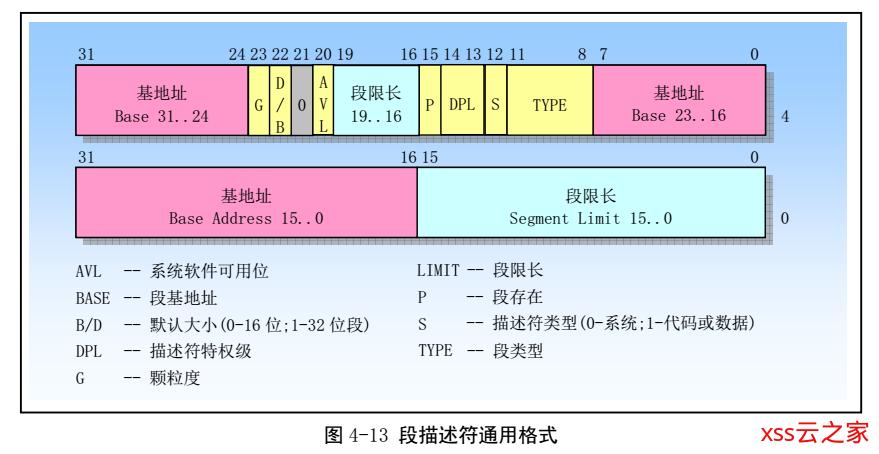 Linux内存管理解析(一) : 分段与分页机制