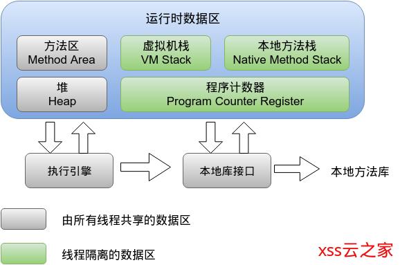 JVM之JVM的体系结构