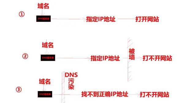 域名被墙,域名被劫持,Dns污染是怎么回事?