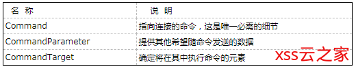 【WPF学习】第三十二章 执行命令