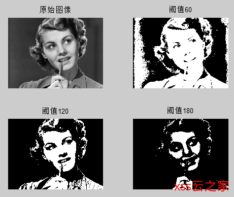 图像灰度变换、二值化、直方图