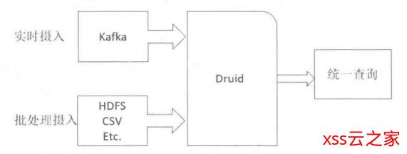 什么是Druid