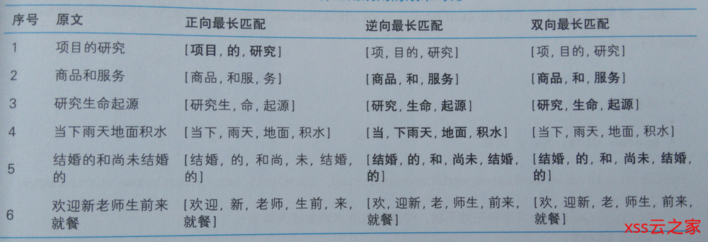 HanLP《自然语言处理入门》笔记--2.词典分词