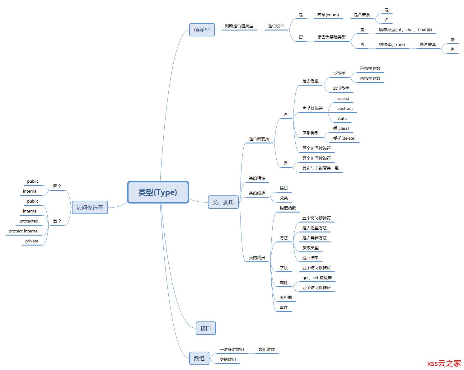 C#反射与特性(九):全网最全-解析反射