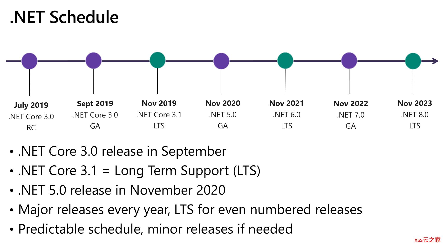 .Net Core初识以及启动配置