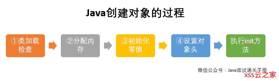 JVM: JVM 内存划分