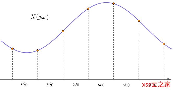 【信号与系统】02 - 傅里叶变换