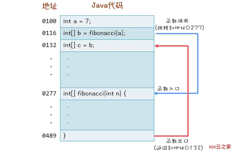 【Java并发基础】局部变量是线程安全的