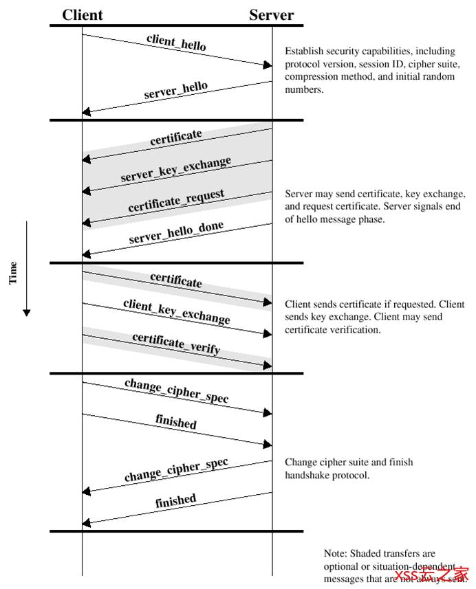 开源项目SMSS发开指南(四)——SSL/TLS加密通信详解