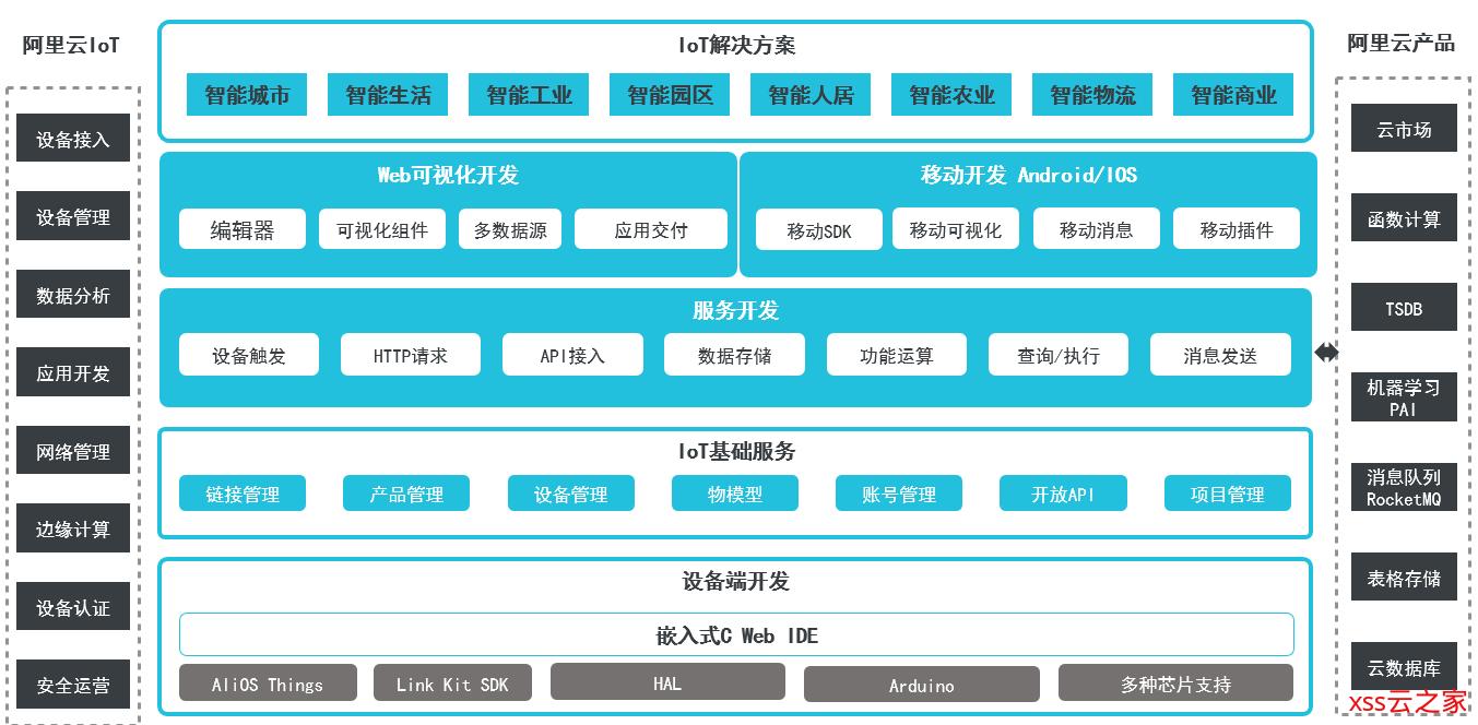 【阿里云IoT+YF3300】12.阿里云IoT Studio入门介绍
