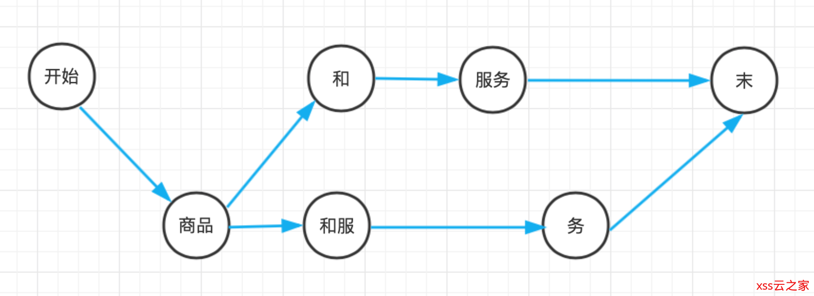 HanLP《自然语言处理入门》笔记--3.二元语法与中文分词