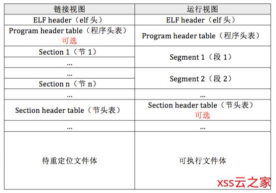 【自制操作系统06】终于开始用 C 语言了,第一行内核代码!