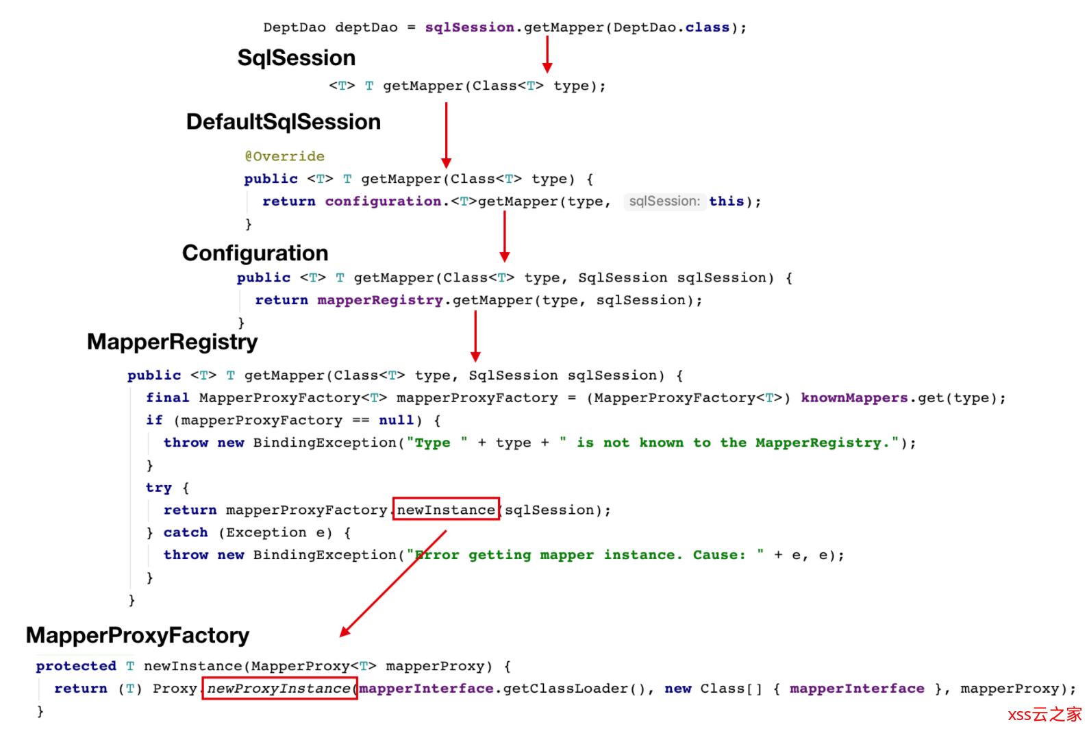 面试官问你MyBatis SQL是如何执行的?把这篇文章甩给他