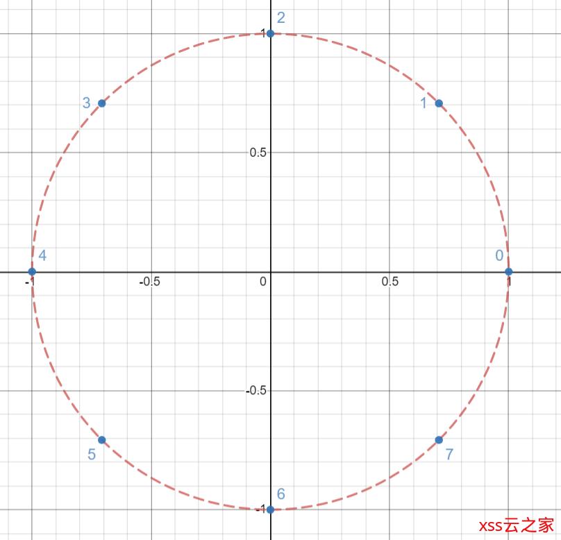 Algorithm: 多项式乘法 Polynomial Multiplication: 快速傅里叶变换 FFT / 快速数论变换 NTT