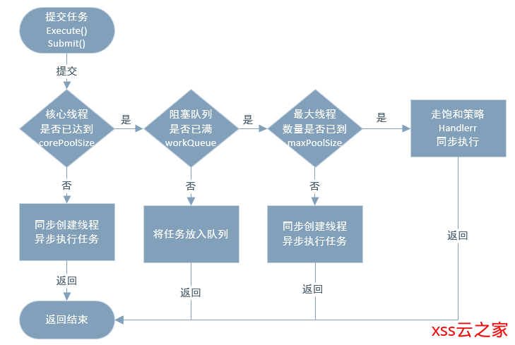 线程池技术之:ThreadPoolExecutor 源码解析