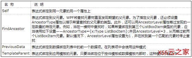 【WPF学习】第三十章 元素绑定——绑定到非元素对象