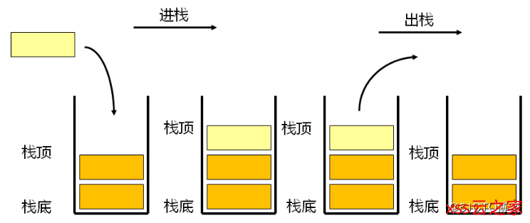 数据结构(背包、队列和栈)