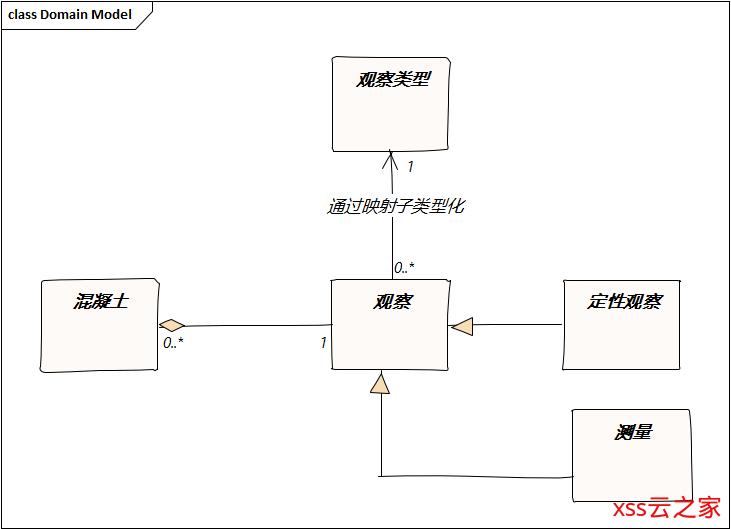 从桌面到Web - 领域模型的创建