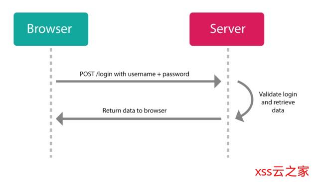 JSON Web Token 是什么?