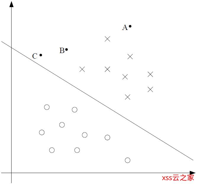 【机器学习】算法原理详细推导与实现(四):支持向量机(上)