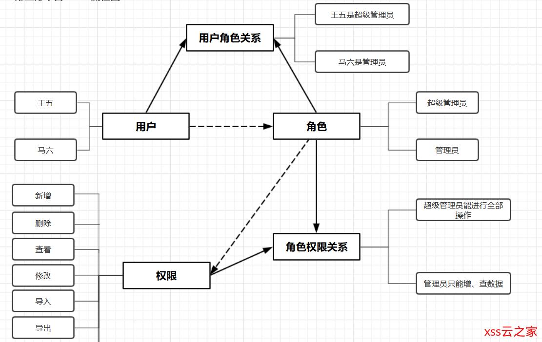 权限管理系统之数据库设计【系列篇】