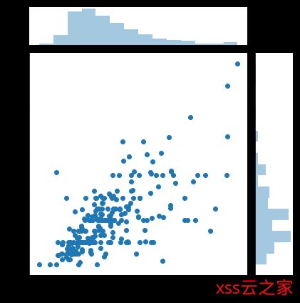 python数据分析常用图大集合