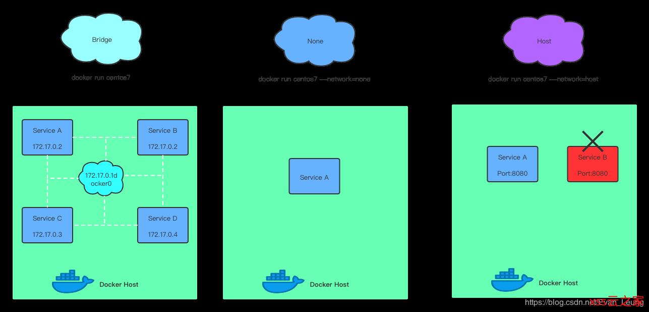 Docker深入浅出系列   单节点多容器网络通信