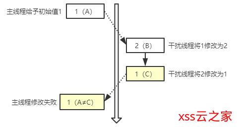 java架构之路(多线程)原子操作,Atomic与Unsafe魔术类